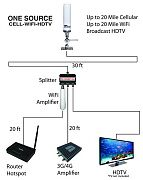 Pdq Onesource Full System Cell, WiFi and TV