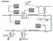 Raymarine Seatalkng Backbone Cable Kit - Clearance