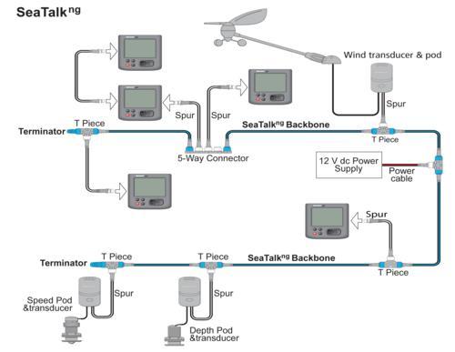 Raymarine Seatalkng Backbone Cable Kit